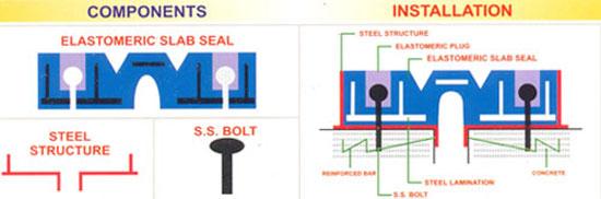 Elastomeric slab seal unit kanta rubber pvt ltd